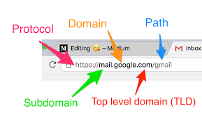 URL Structure examples